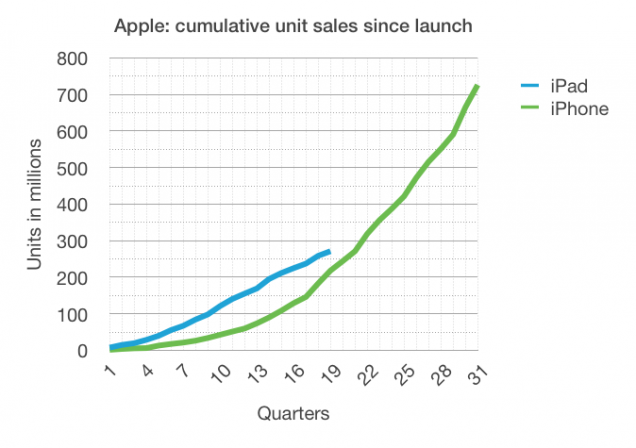 Apple: cumulative unit sales of iPhones and iPads since launch