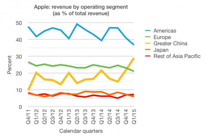 Apple: revenue by operating segment (as % of total revenue)