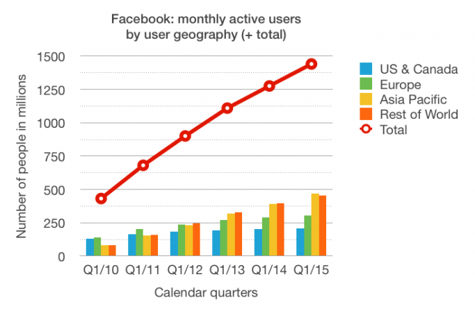 Facebook: monthly active users by user geography (+ total numbers of users)