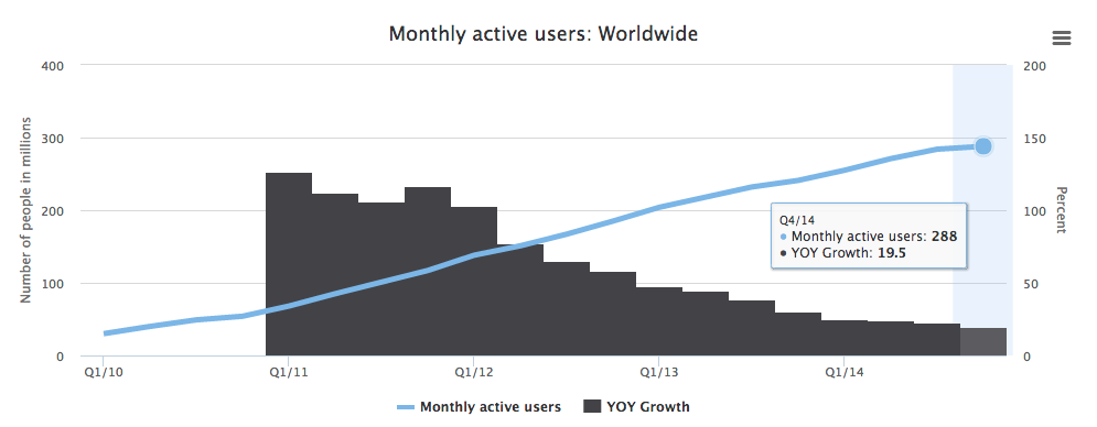 Twitter's monthly active users worldwide.