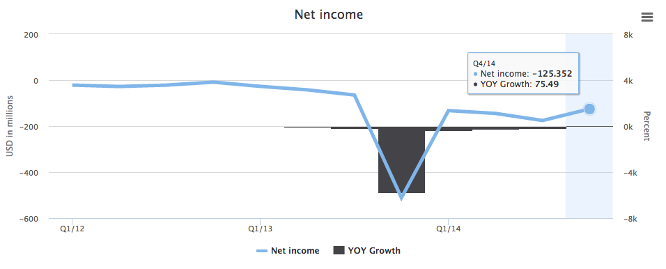 Twitter's net income.