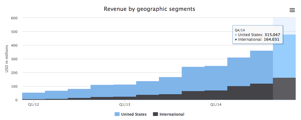 Twitter's revenue by geographic segments.