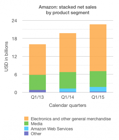 Amazon: stacked net sales by product segment