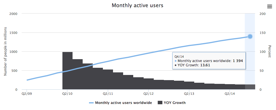Facebook's monthly active users worldwide.