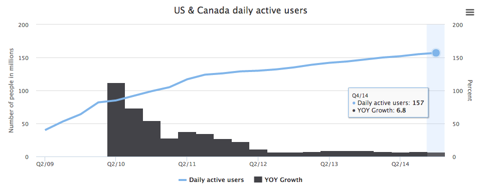 Facebook's daily active users in the United States and Canada.