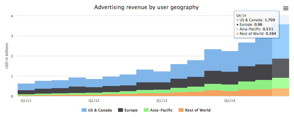 Facebook's advertising revenue by user geography.