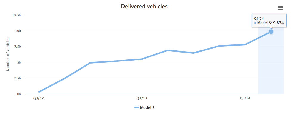 Tesla's delivered vehicles of the Model S series.