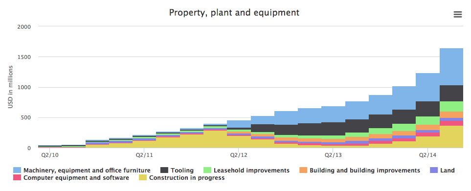 Tesla's property, plant and equipment numbers.