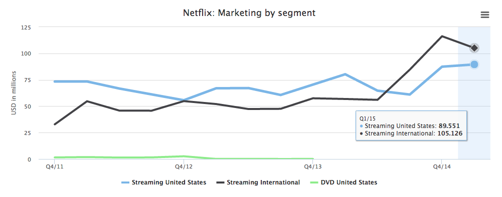 Netflix marketing by segment
