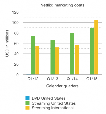 Netflix: DVD and streaming marketing costs