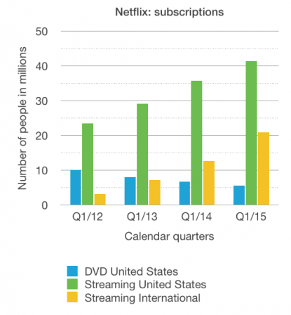 Netflix: DVD and streaming subscriptions